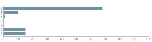 Chart?cht=bhs&chs=500x140&chbh=10&chco=6f92a3&chxt=x,y&chd=t:68,10,1,0,0,15,15&chm=t+68%,333333,0,0,10|t+10%,333333,0,1,10|t+1%,333333,0,2,10|t+0%,333333,0,3,10|t+0%,333333,0,4,10|t+15%,333333,0,5,10|t+15%,333333,0,6,10&chxl=1:|other|indian|hawaiian|asian|hispanic|black|white